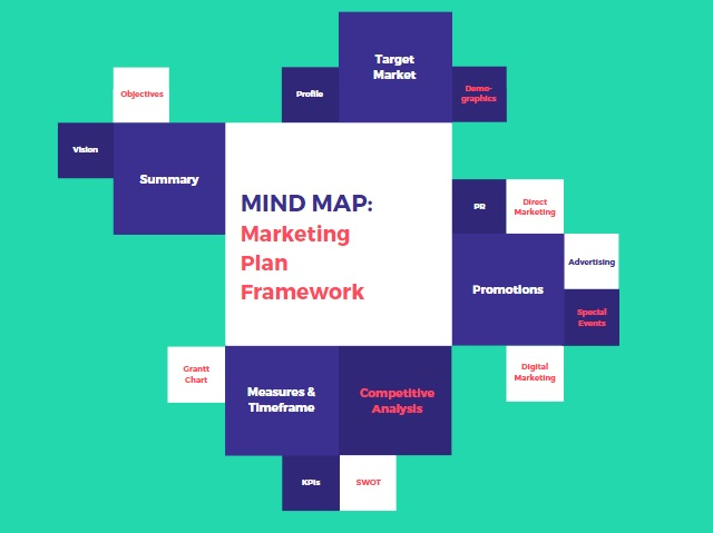 Mind Map of Communications, Marketing, Planning